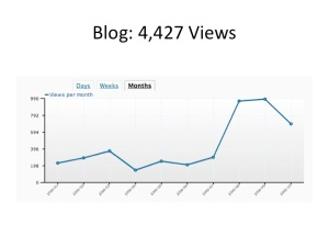 Blog Views for Conversations in Public Relations